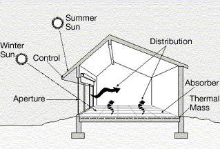 Green Building Systems Pasif Ev Permakultur Mimari
