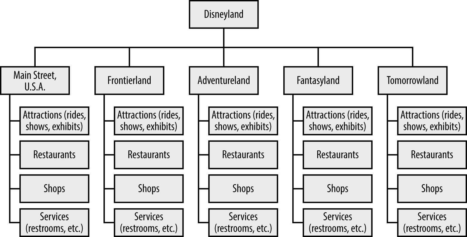 تقييم الهيكل التنظيمي لشركة والت ديزني Walt Disney Company Organization Chart Organizational Structure