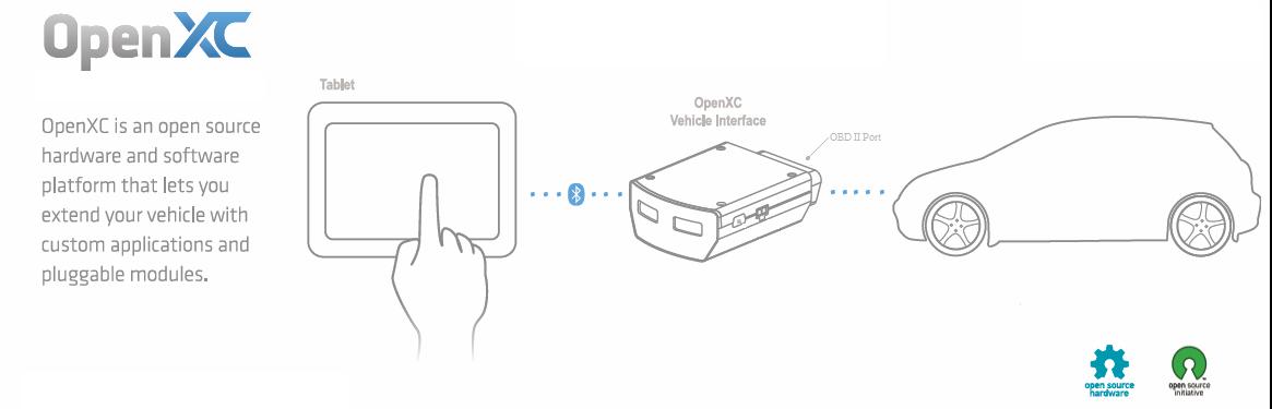 OpenXC Use Diagram.