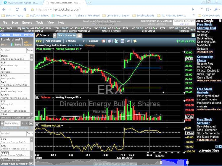 Free stock charts and forex charts online