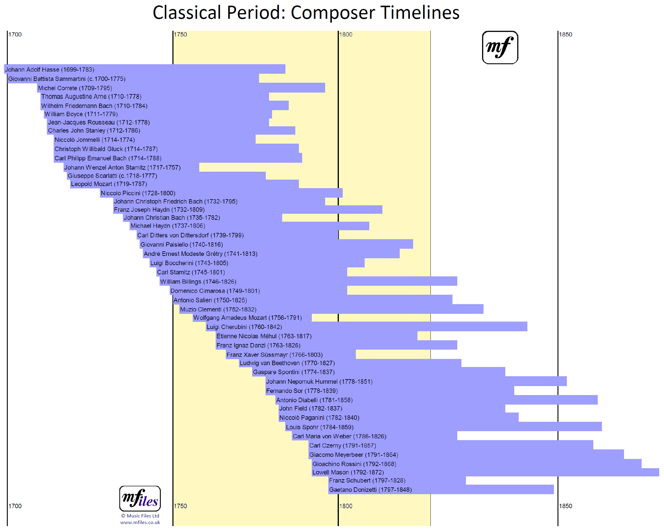 Timelines For Composers Of The Classical Period Approx