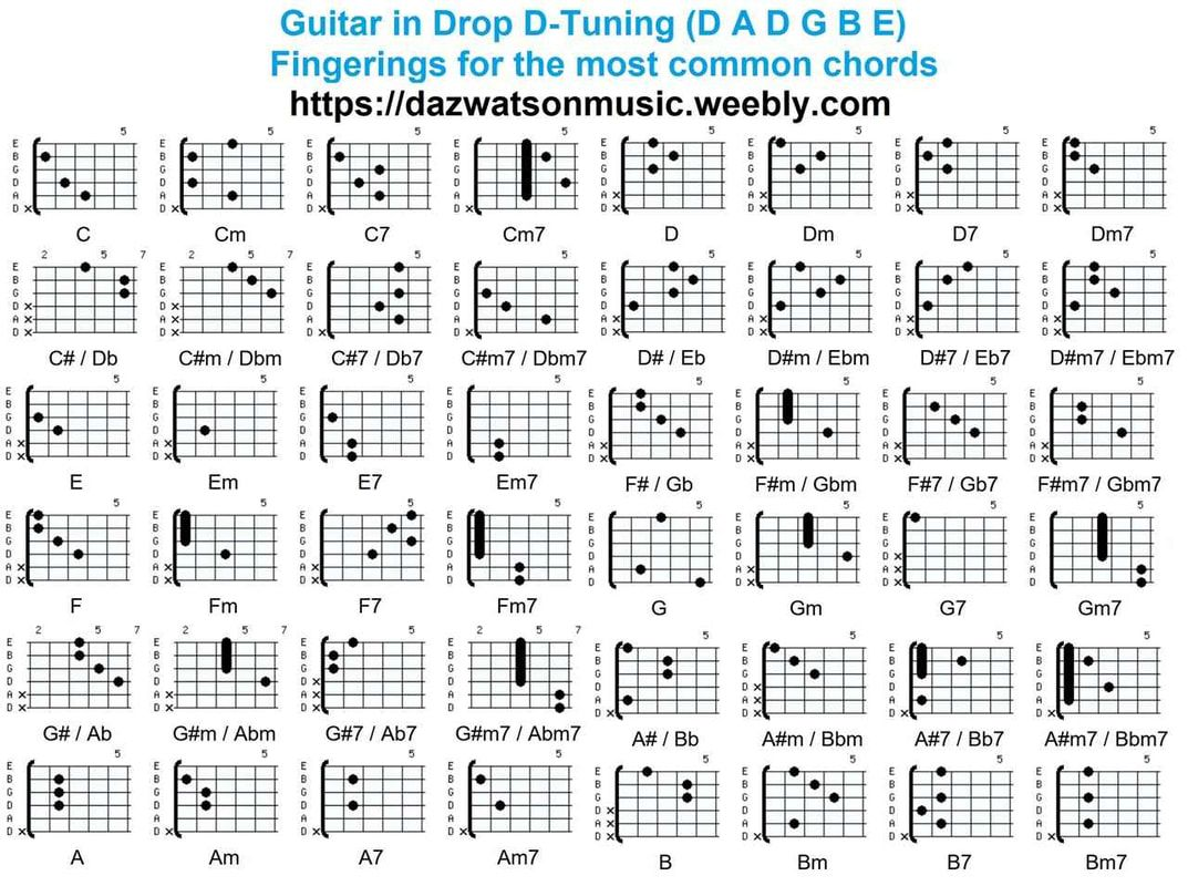 Chord charts for different guitar tunings guitar tuning
