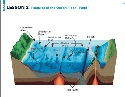 here's a nice lesson plan on the ocean floor  includes reproducibles and  student handouts