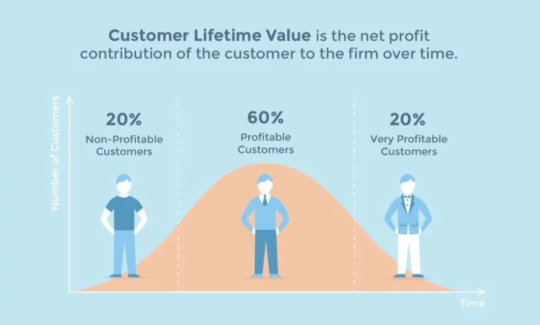 What Is Customer Lifetime Value Clv Customer Lifetime Value Increase Customers Infographic Marketing