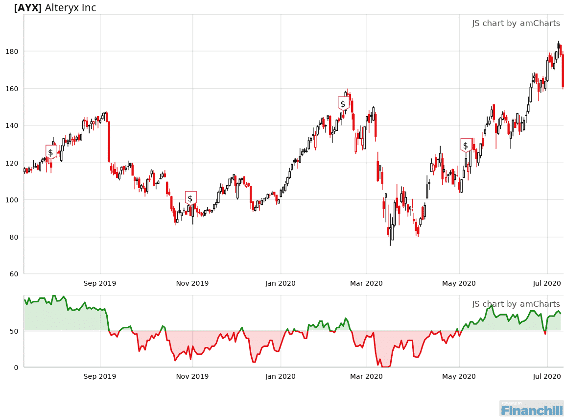 Ayx Is Rated A Buy Since July 1 2020 And Is 48 Above Its Median Level Https Bit Ly 2wikl7b In 2020 Chart Line Chart