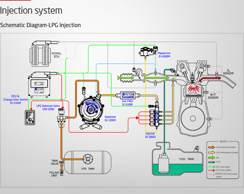 lpg injection system diagram | Shematic Diagram LPG injection | Diagram,  System, Vehicle conversionPinterest