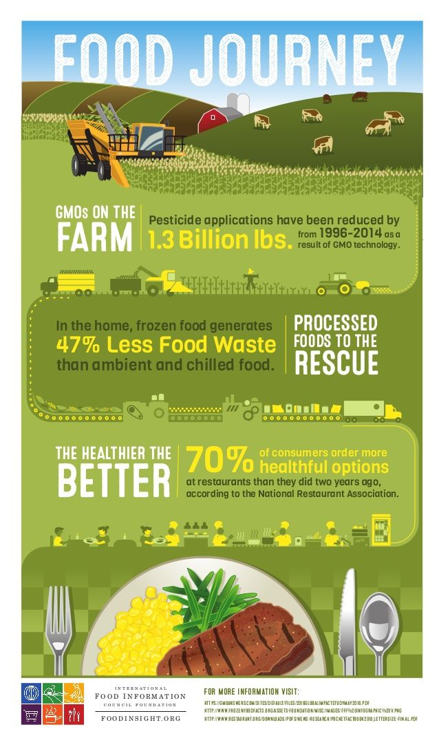 Food Journey From Farm To Restaurant Infographic Frozen Food Food Waste Farm