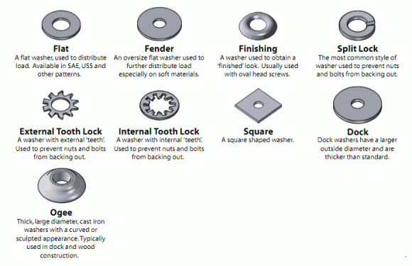 Visual Glossary Of Screws Nuts And Washers Nuts And Washers Washer Screws And Bolts