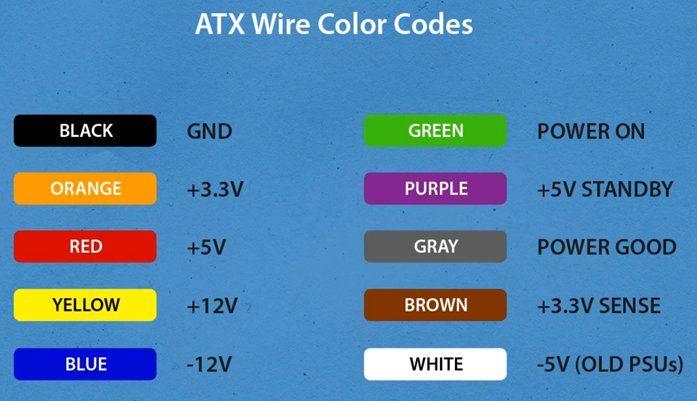 pc power color code - Google Search | Tech | Pinterest | Tech