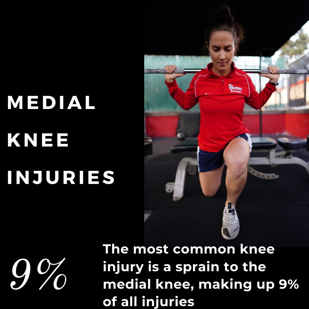 Blog In 2020 Knee Injury Common Knee Injuries Mcl Injury