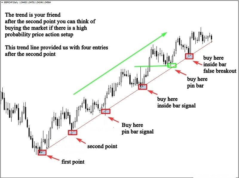 Pin On Trading Strategies