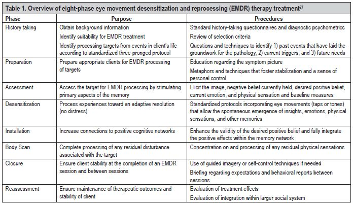 The Role Of Eye Movement Desensitization And Reprocessing Emdr