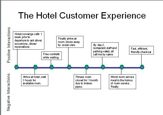 Customer Journey Map for Hotels Source: jradsdale.files.wordpress ...