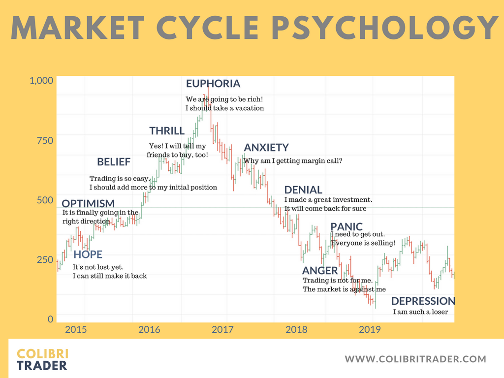 Market Cycle Psychology Stock Options Trading Stock Market Trading Quotes