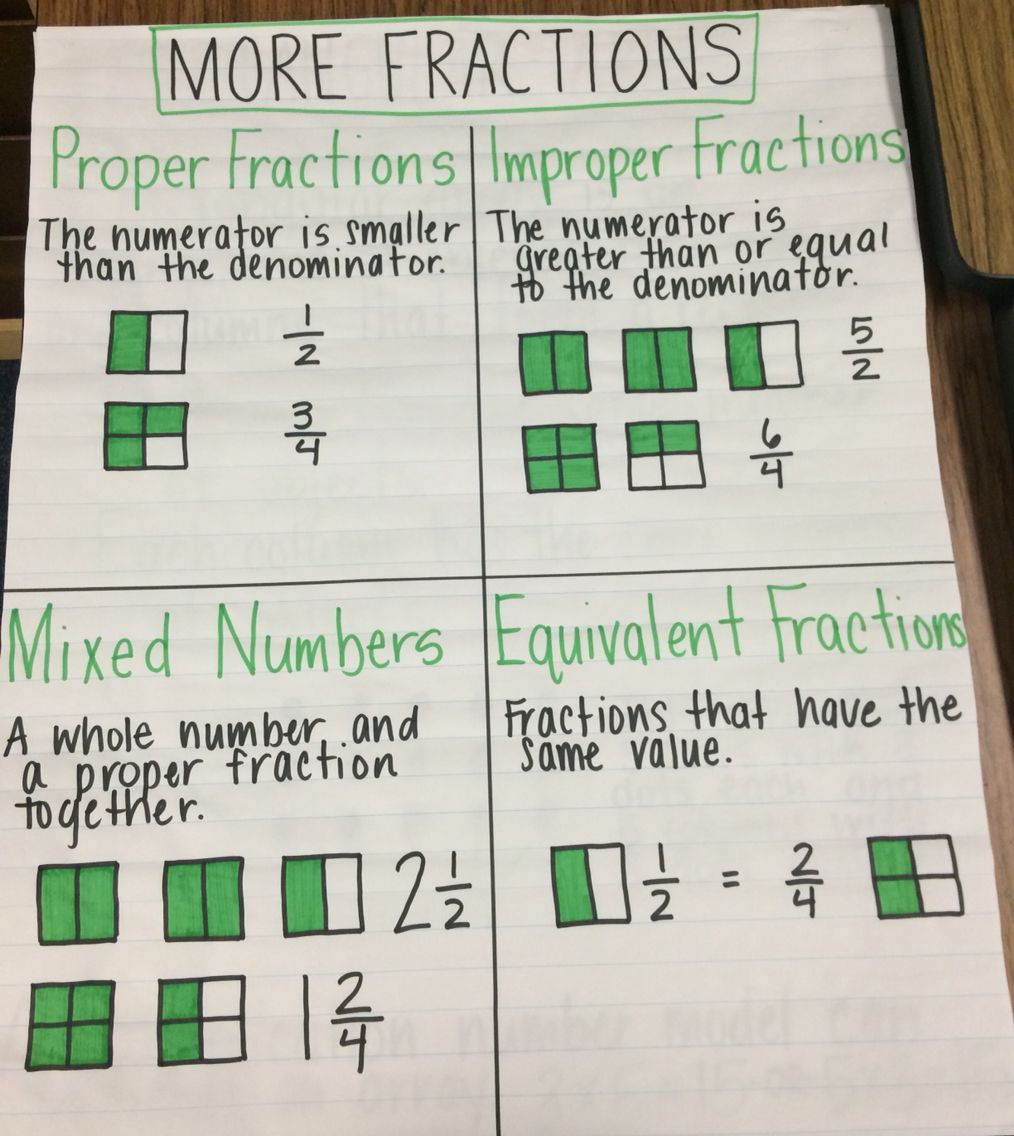 Types Of Fractions Anchor Chart Fractions Anchor Chart Teaching Math Learning Math