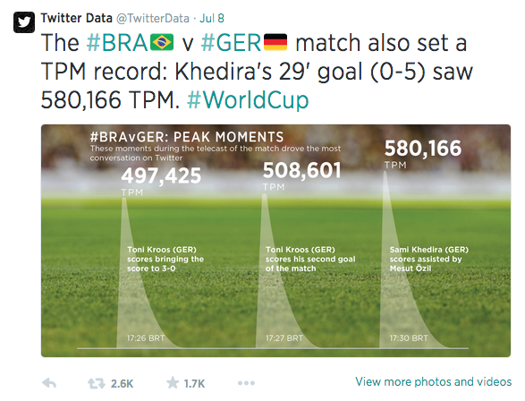 Most-Tweeted Sports Event In History: Germany vs. Brazil | Germany vs