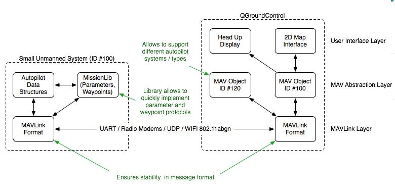 MAVLink Integration | drones | Diagram, Floor plans, Software
