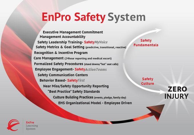 Leading Organizational Change With Safety | EnPro Learning