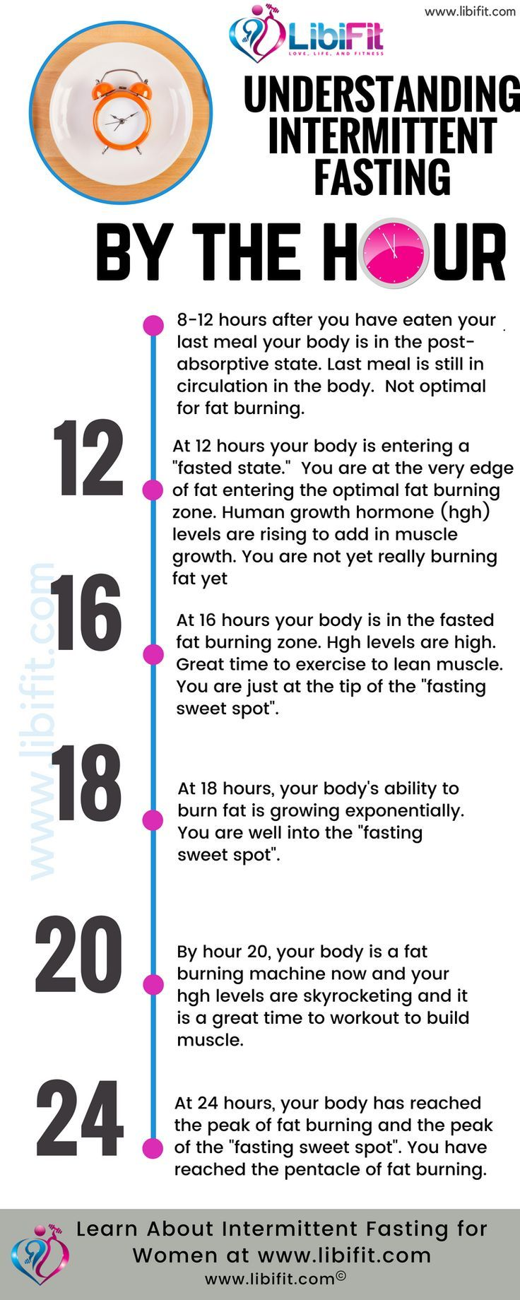 Photo of 3 Fast Acting Intermittent Fasting Weight Loss Strategies – Sports and Women