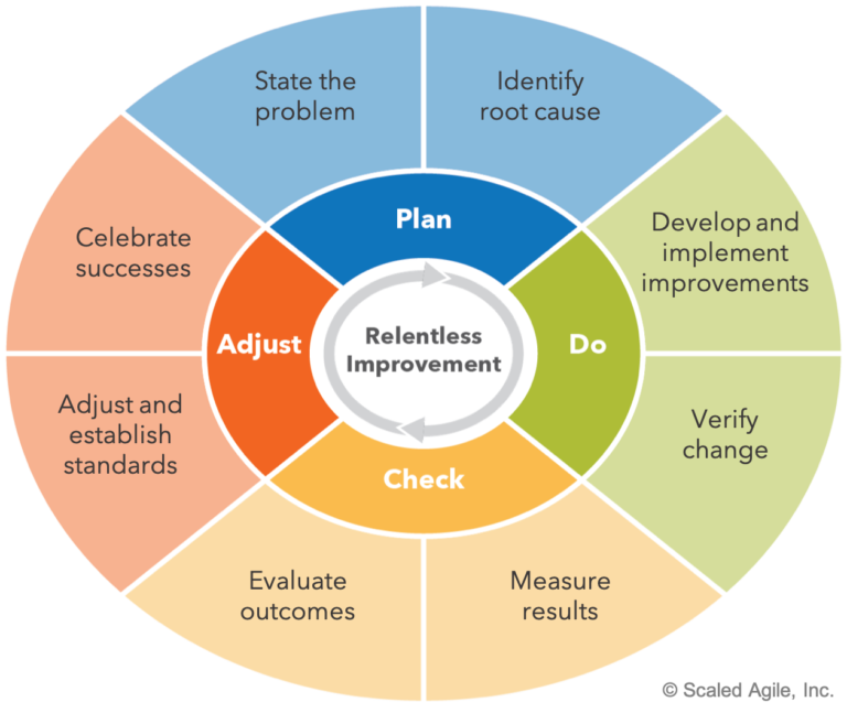 Continuous Learning Culture Scaled Agile Framework In 2021 Learning Framework Agile Learning Organization