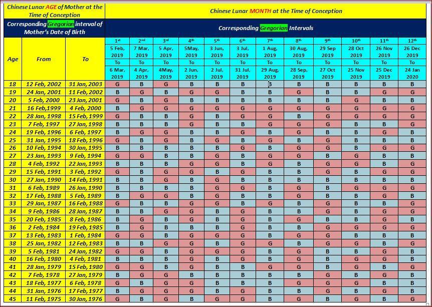 Chinese Baby Gender Predictor Calendar 2020 Chinese Calendar Gender Prediction Chinese Gender Calendar Gender Predictor