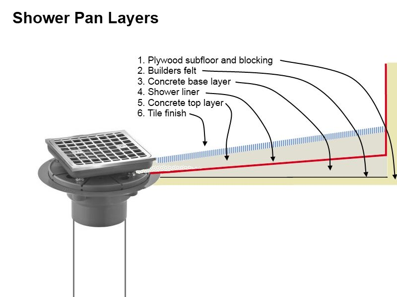 Great Concrete Shower Pan   Diagram Of Layers.