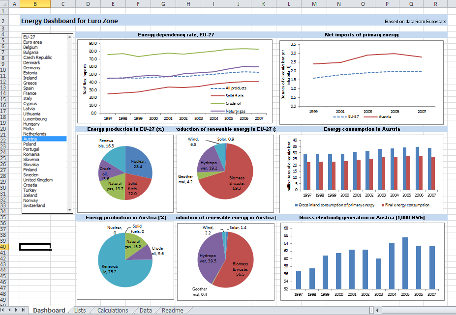 Usage And Financial Dashboards Tableau Google Search Financial Dashboard Excel Calendar Template Data Visualization
