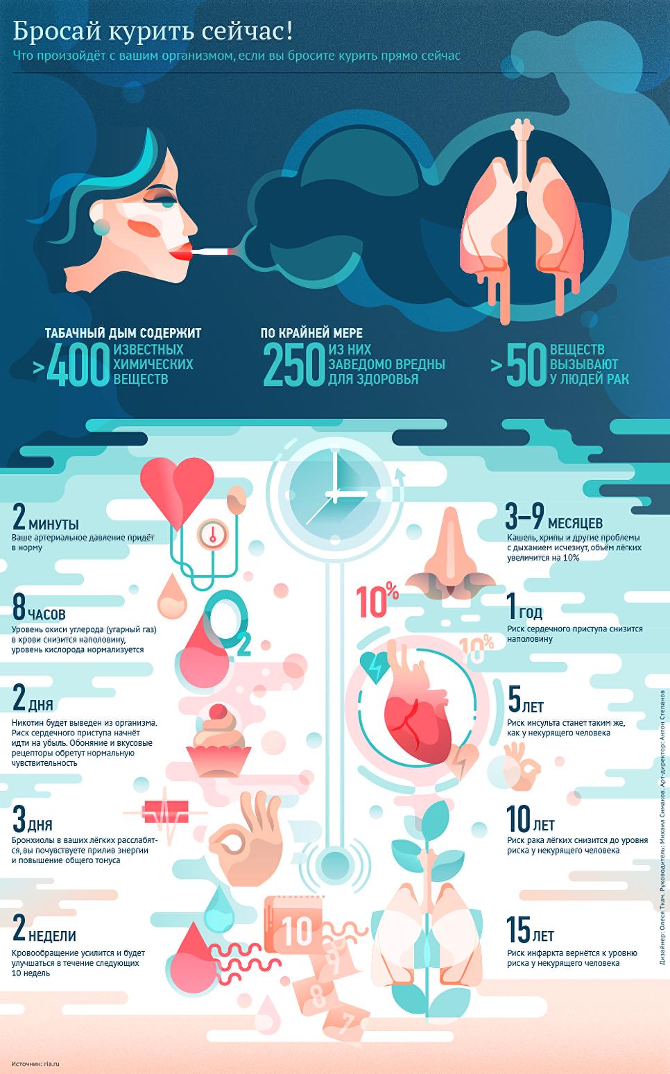Почему я так и не бросила курить | Инфографика, Отказ от ...