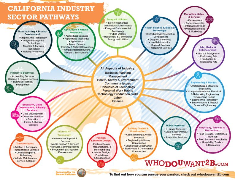 California Industry Sector Pathways infographic