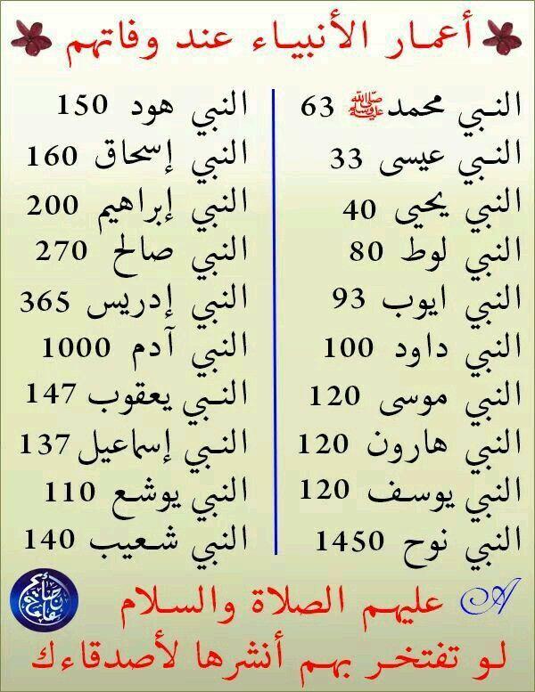 اللهم صل وسلم وبارك على سيدنا وحبيبنا محمد وعلى جميع الانبياء والمرسلين Islam Facts Islamic Phrases Islam Beliefs