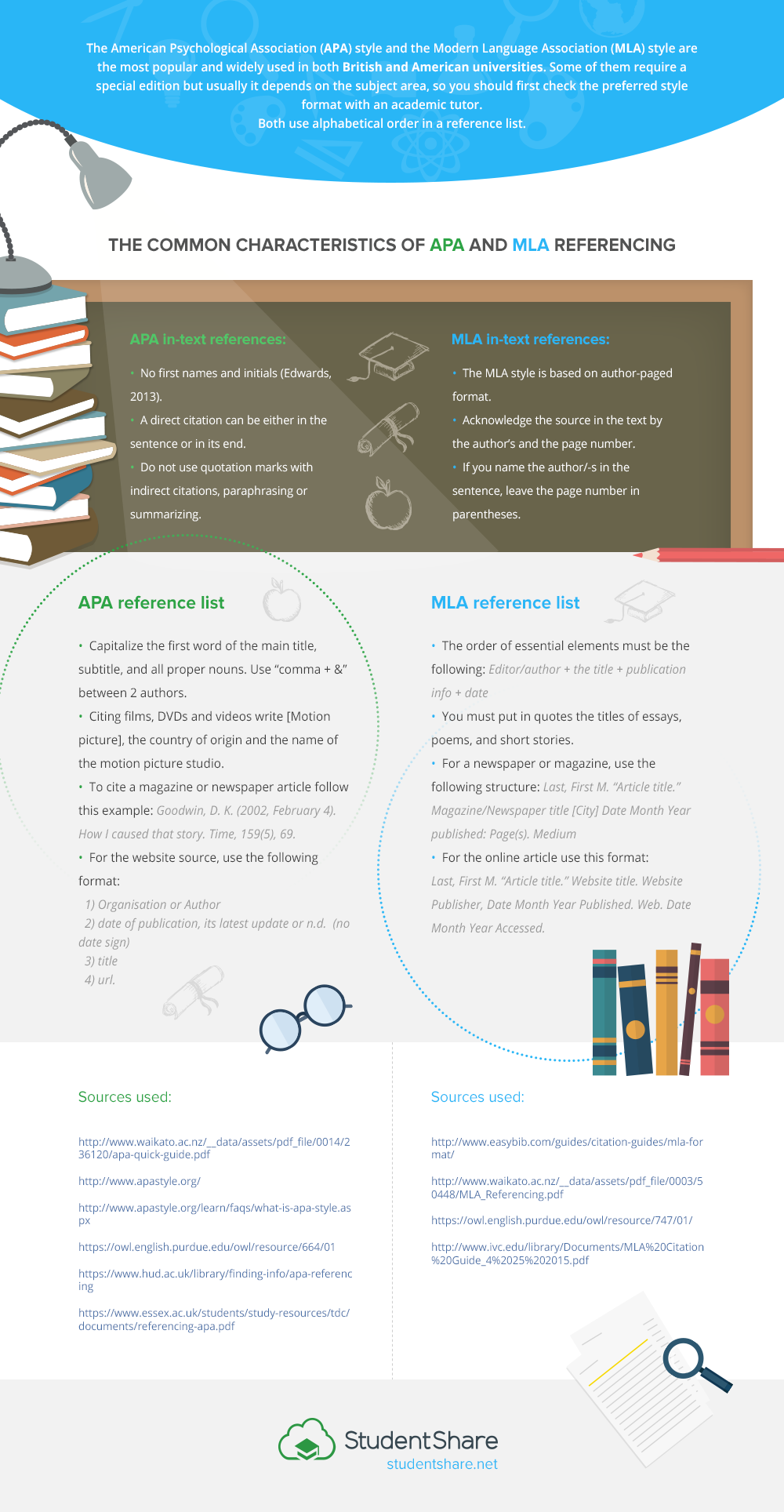 Academic Writing Style Infographic E Learning Guide Styles Do You Need Quotation Mark When Paraphrasing Mla