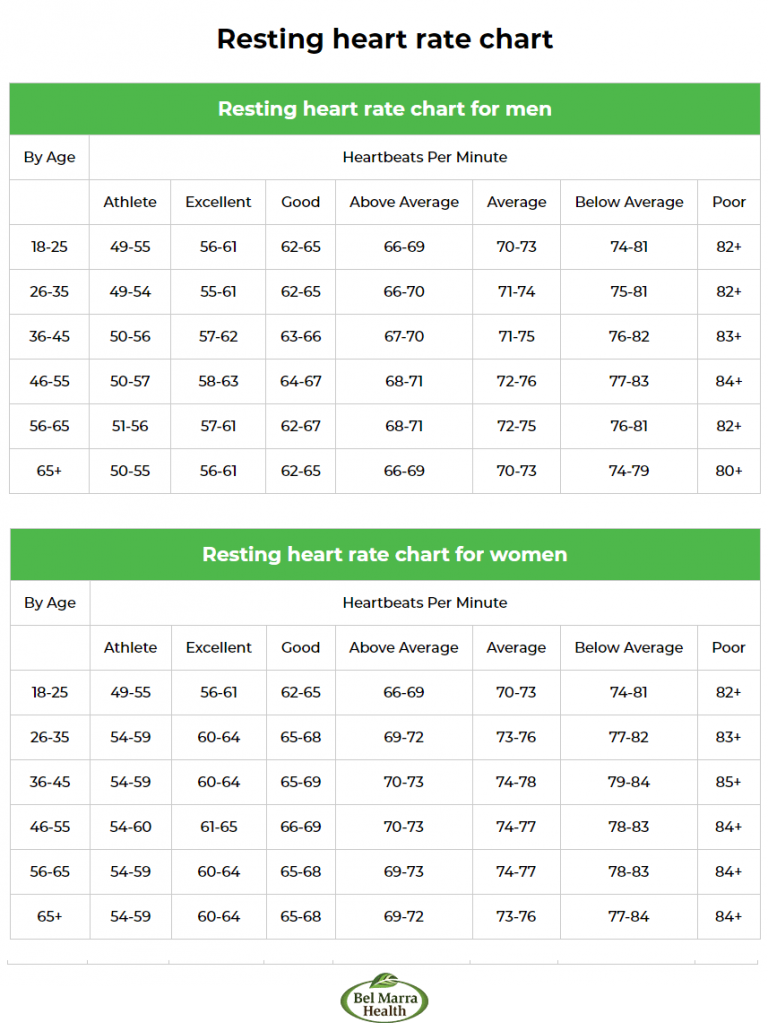 Healthy Resting Heart Rate By Age for Men and Women   Resting ...