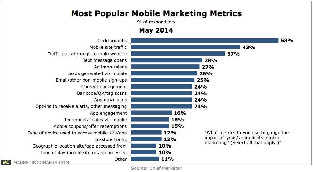Most popular Mobile Marketing Metrics