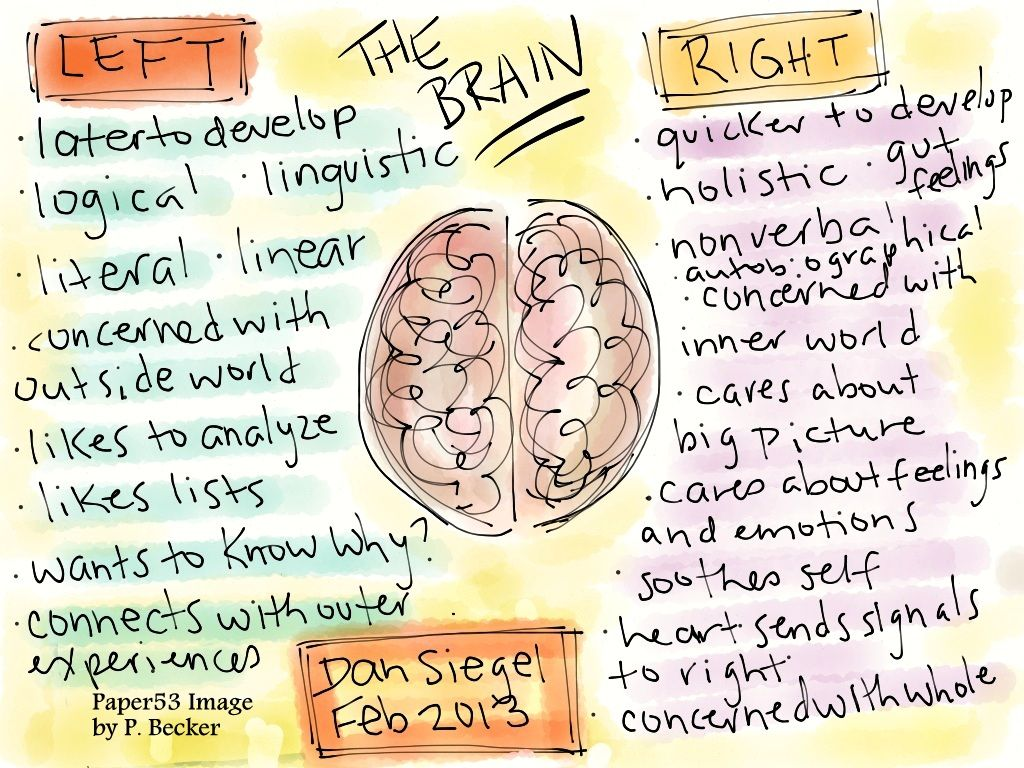 Two Days With Dan Siegel Lessons On The Whole Brain Child