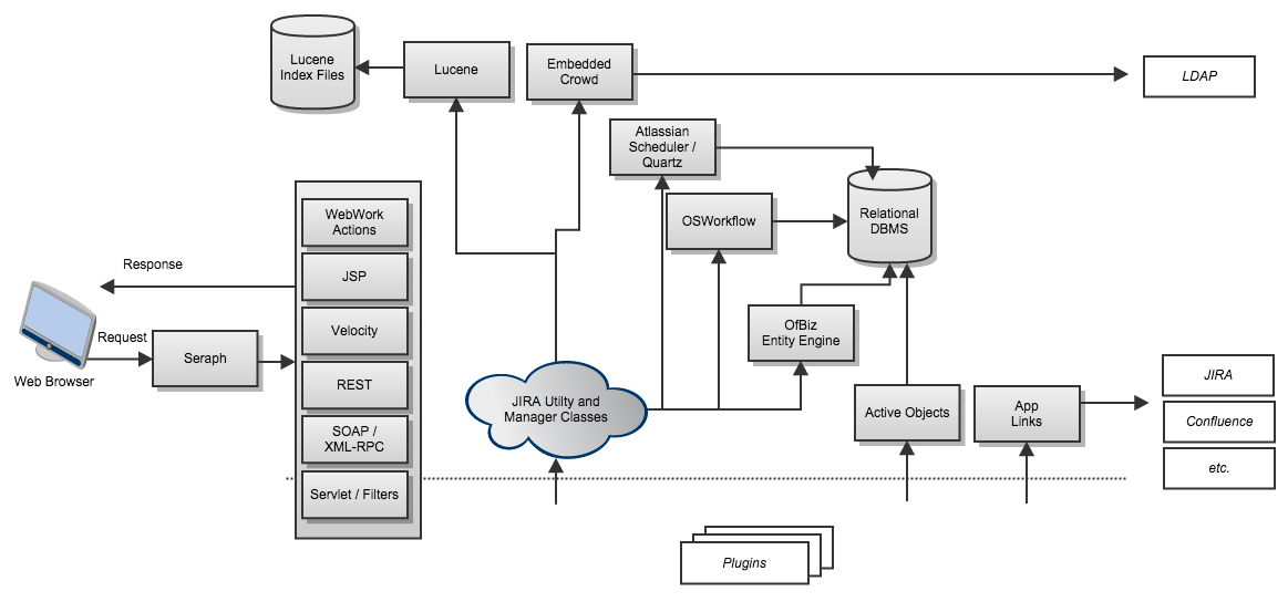 jiraarchitecture.png (1163×544) Dbms, Architecture