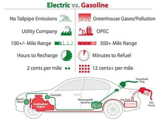 Electric Car Options In Usa