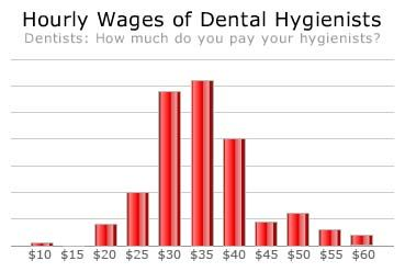 dental hygienist salary