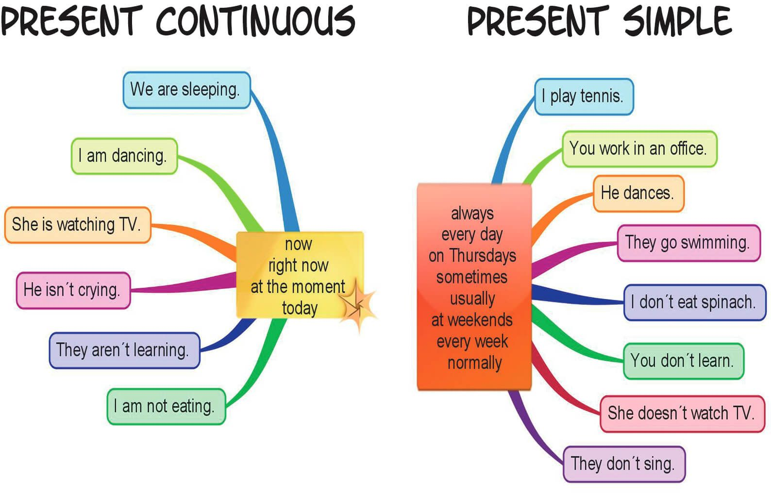 Present Tenses Teach The Difference Between The Present