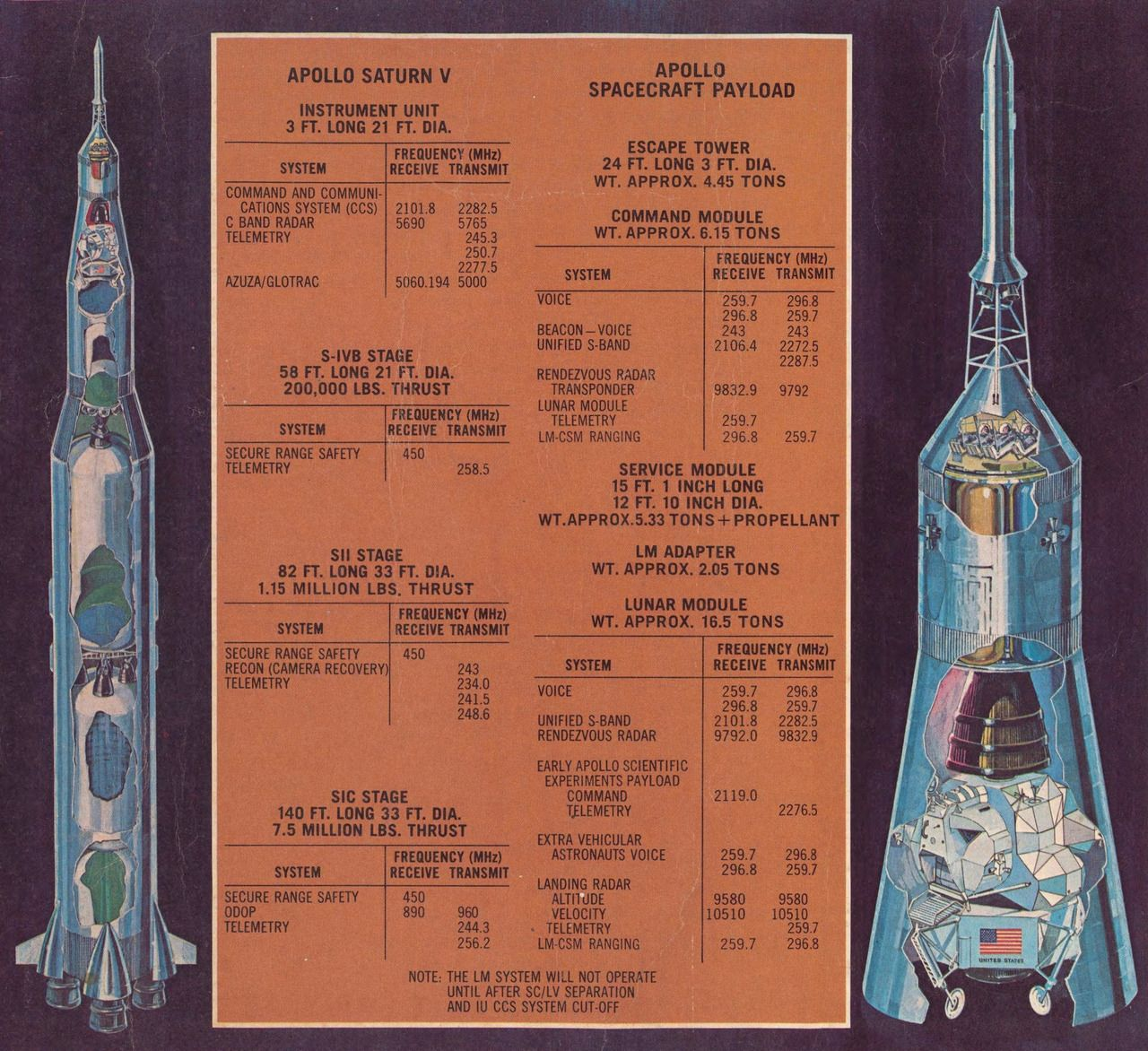 Apollo 11 by the numbers From Apollo Initial Lunar Landing Mission published by generalelectric