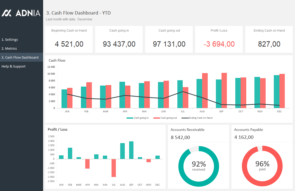 Cash Flow Dashboard Template Excel Dashboards Pinterest
