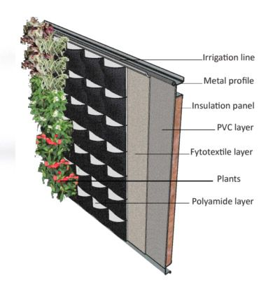 Scotscape Fabric Living Wall System Was Developed Following Our Research  Programme At The University Of Sheffield, Which Measured The Thermal  Benefits Of ...