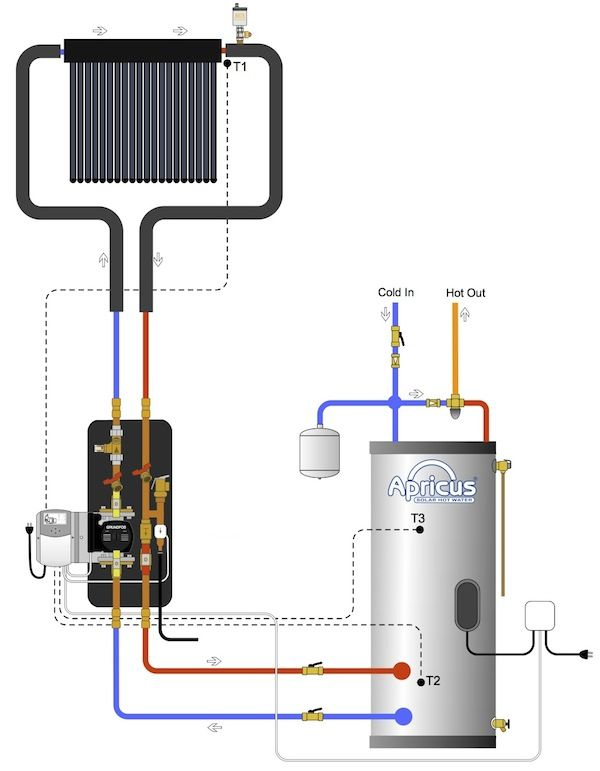 Apricus solar water heating direct flow system diagram energy apricus solar water heating direct flow system diagram ccuart Gallery