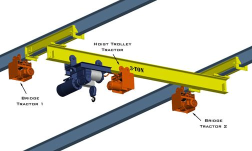 overhead crane | Garage in 2019 | Garage workshop, Garage shop