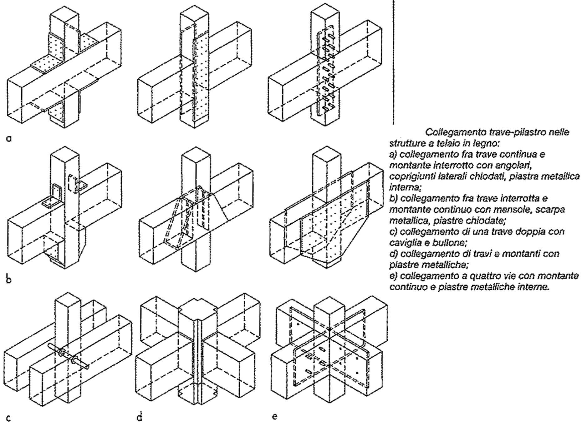Schema Collegamento Nest : Schema collegamento trave e pilastro delle strutture a telaio