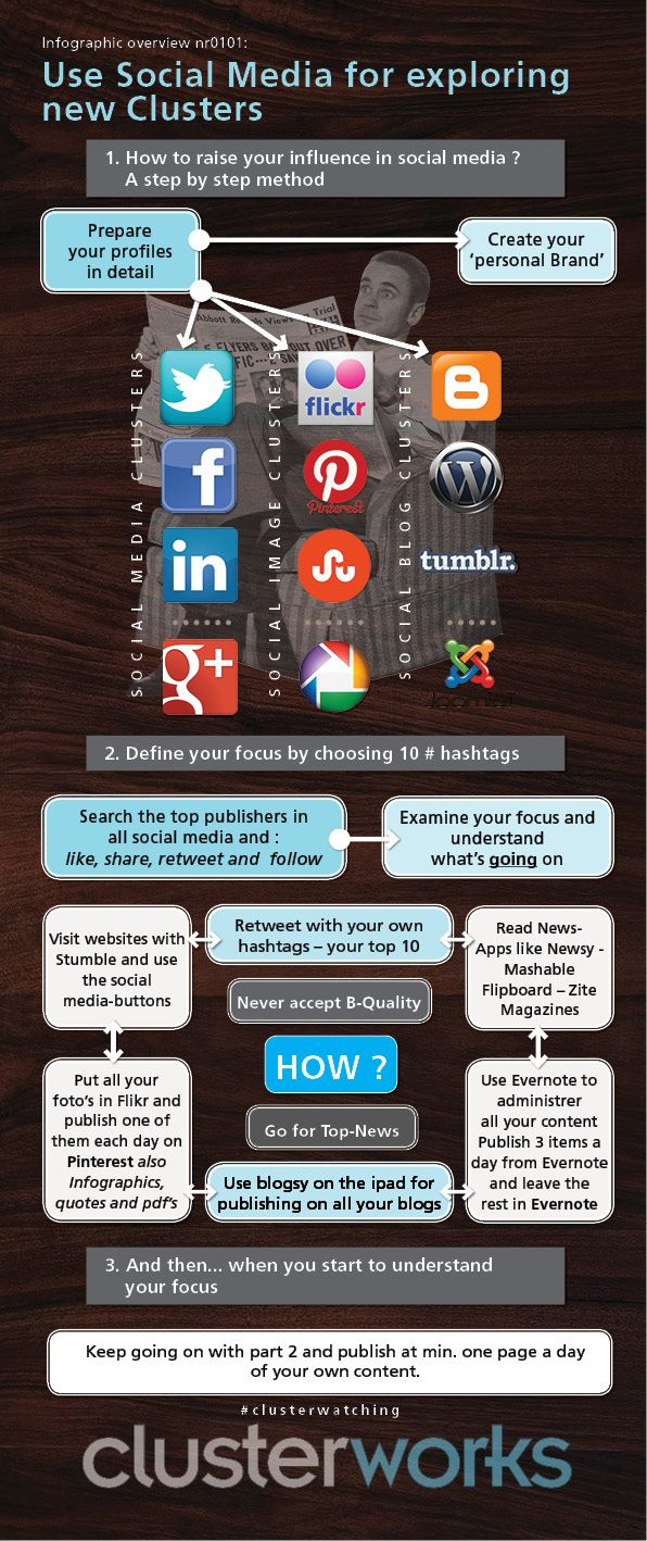 use social media for exploring new clusters and niches  [infographic] via #clusterworks