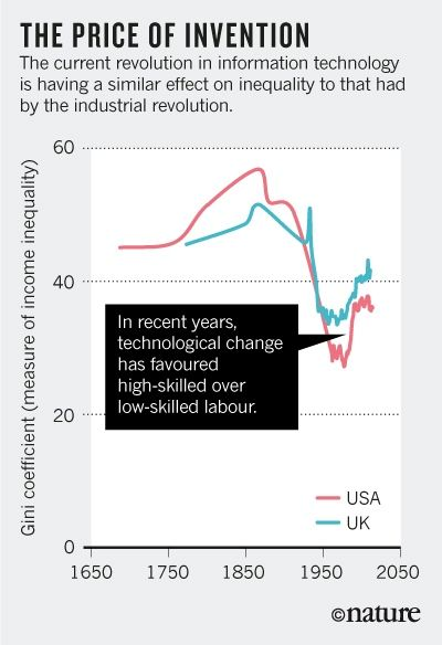 Periodic Rises And Falls In The Gap Between The Rich And Poor Over Centuries Indicate That Inequality Wil Inequality Technological Change Industrial Revolution