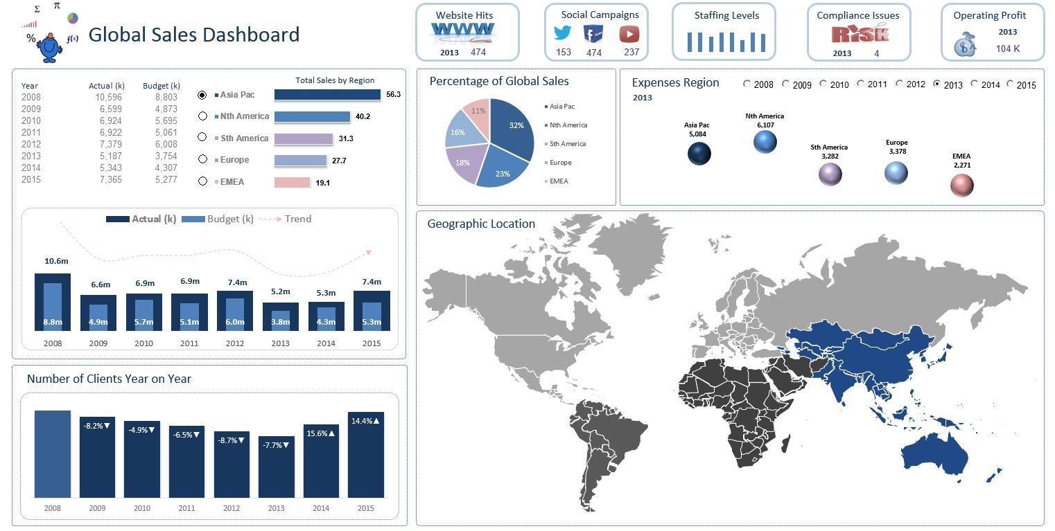 This Excel Dashboard Is A Global Sales Dashboard The Region Lights - Sales dashboard excel