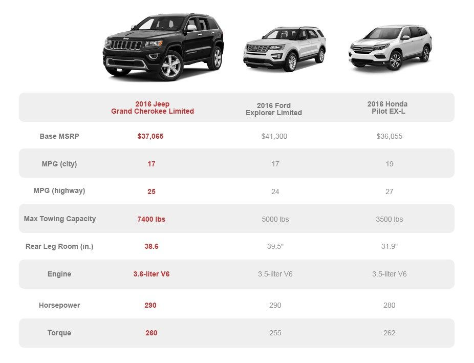 Great Compare Jeep Grand Cherokee Models