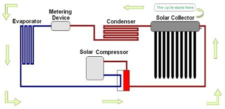 Solar assisted air conditioning.   Solar Air Conditioning and Heat ...