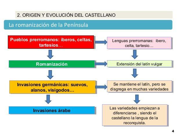 Variadades Diacrónicas Evolución De La Lengua Evolucion Historia De España Castellano
